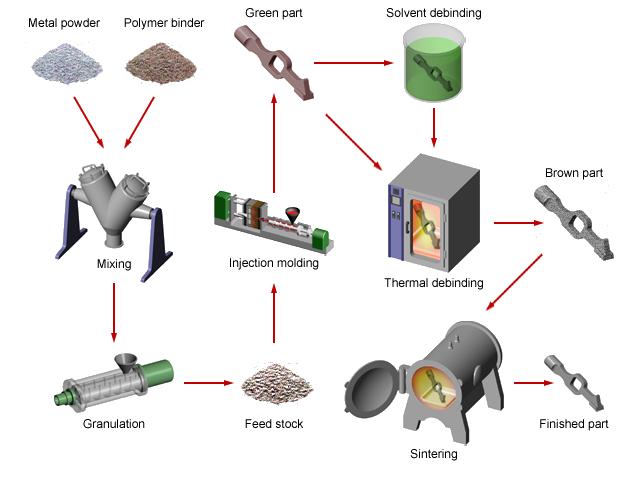 MIM Technology - CarboSystem